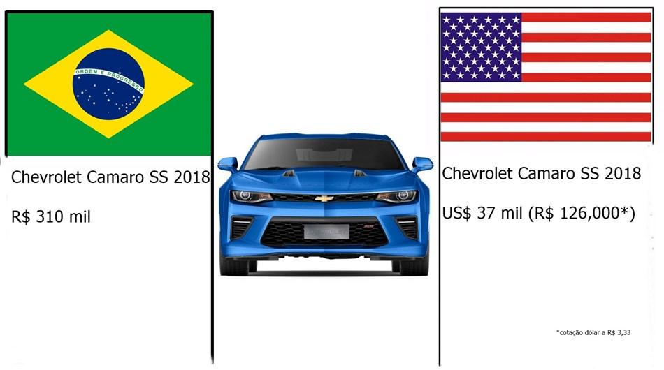 comparação preço brasil eua